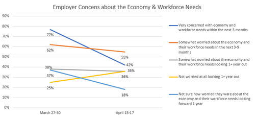 Graph shows changes in survey results