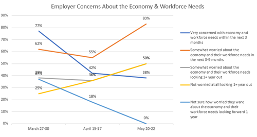 A May survey shows shifts from short-term concerns to longer-term